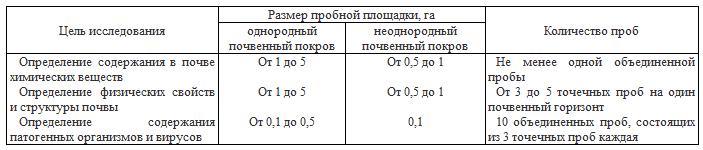 Таблица по отбору проб грунта