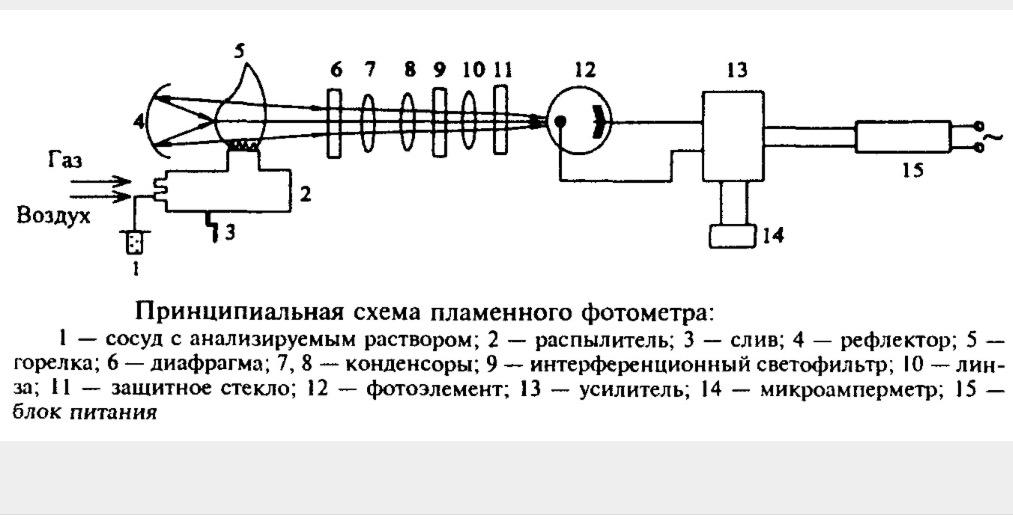 Пламенный фотометр инструкция по применению