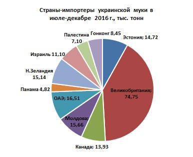 Страны-импортеры украинской муки